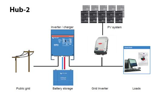 autoconsumo fotovoltaico Fronius