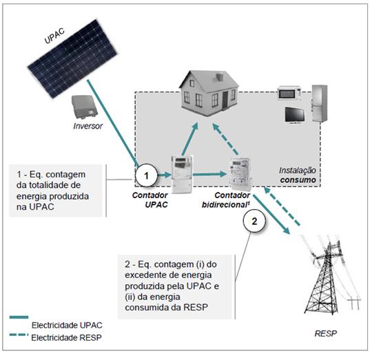 UPAC autoconsumo fotovoltaico