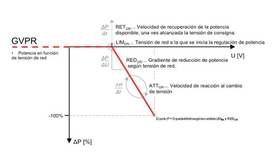 sistemas-comunicacao-GVPR