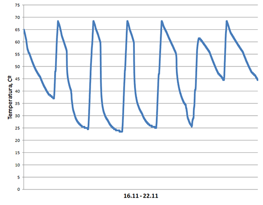 PV Heating: Evolução da temperatura